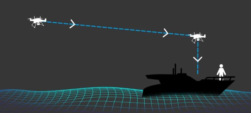 Swellpro SplashDrone 4 Dynamic Return to pilot